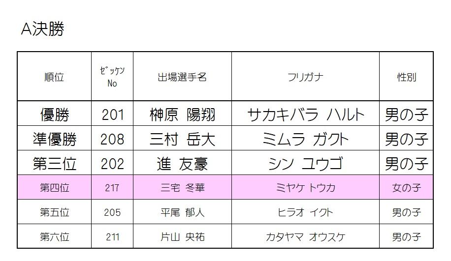 2019 モモチャレ 戌の陣 2歳クラスレース結果!!!
