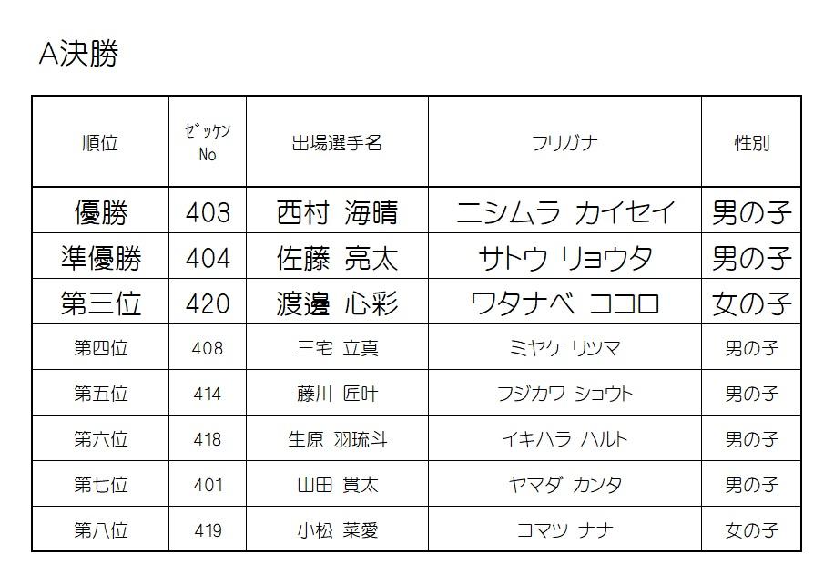 2019 モモチャレ 戌の陣 4歳クラスレース結果!!!