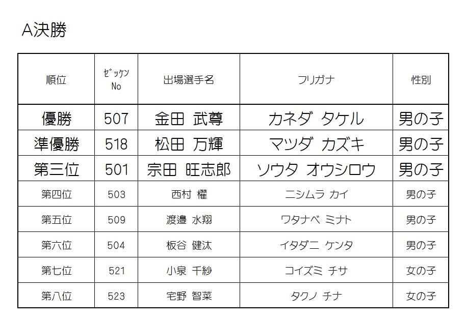 2019 モモチャレ 戌の陣 5歳クラスレース結果!!!