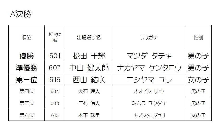 2019 モモチャレ 戌の陣 6歳クラスレース結果!!!