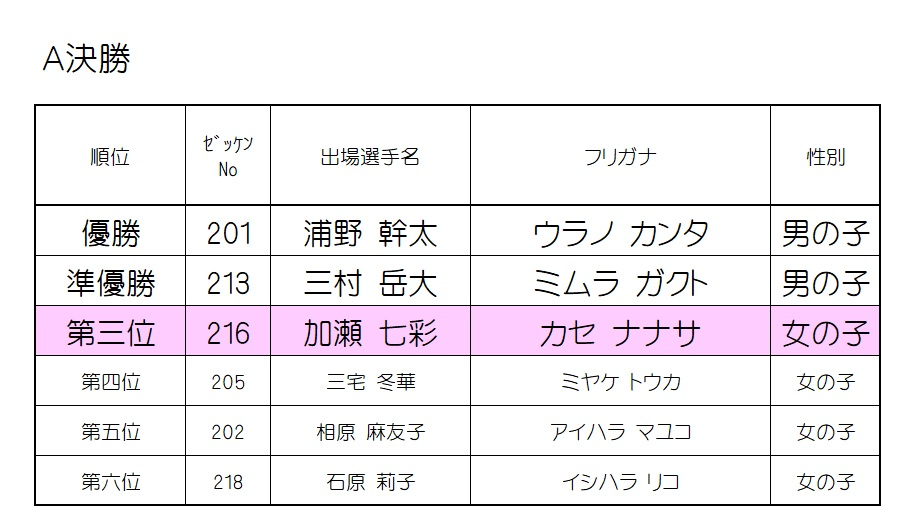 2019 モモチャレ 猿の陣 2歳クラスレース結果!!!