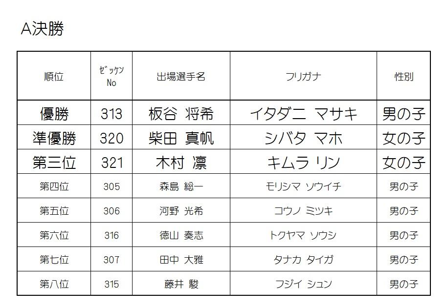 2019 モモチャレ 猿の陣 3歳クラスレース結果!!!