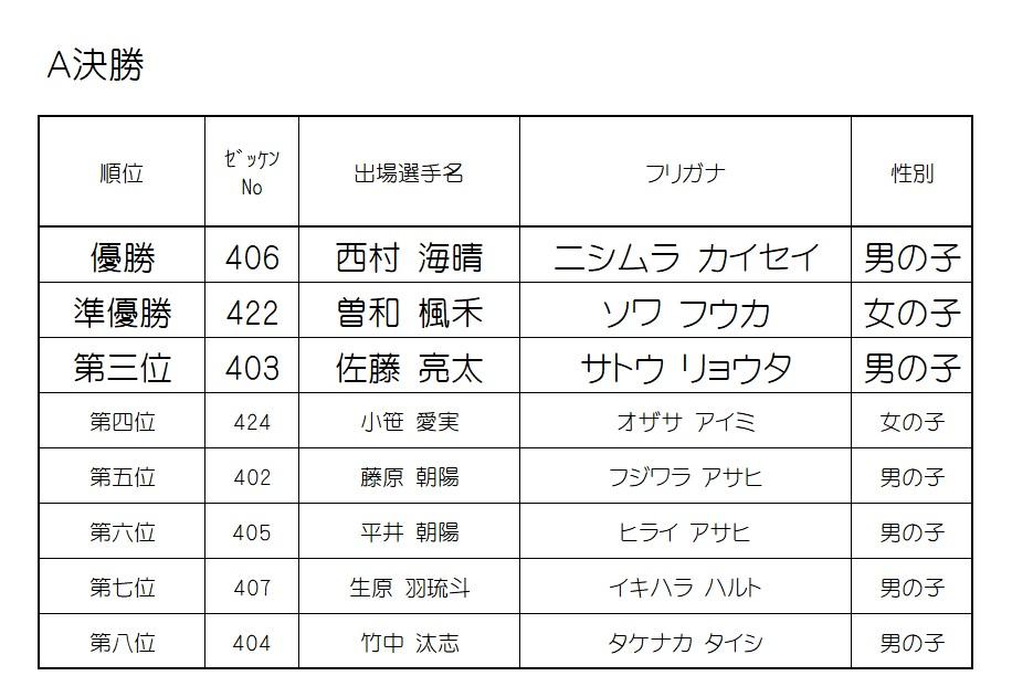 2019 モモチャレ 猿の陣 4歳クラスレース結果!!!