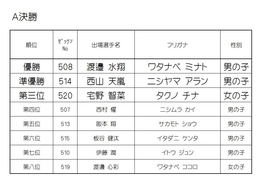 2019 モモチャレ 猿の陣 5歳クラスレース結果!!!