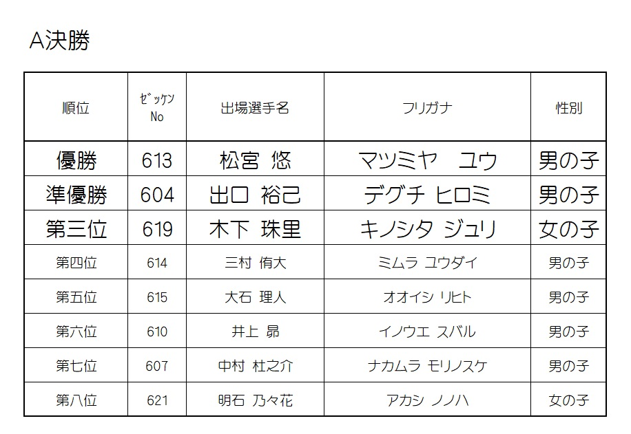 2019 モモチャレ 猿の陣 6歳クラスレース結果!!!