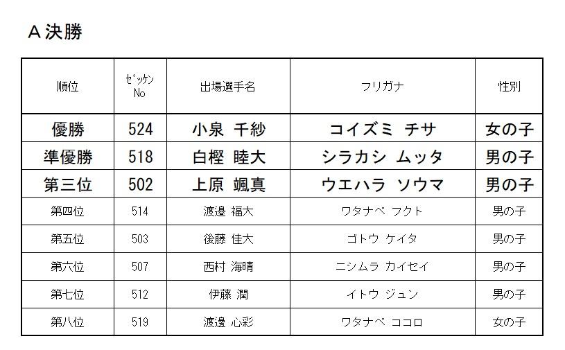 2019 モモチャレ 雉の陣 5歳クラスレース結果!!!