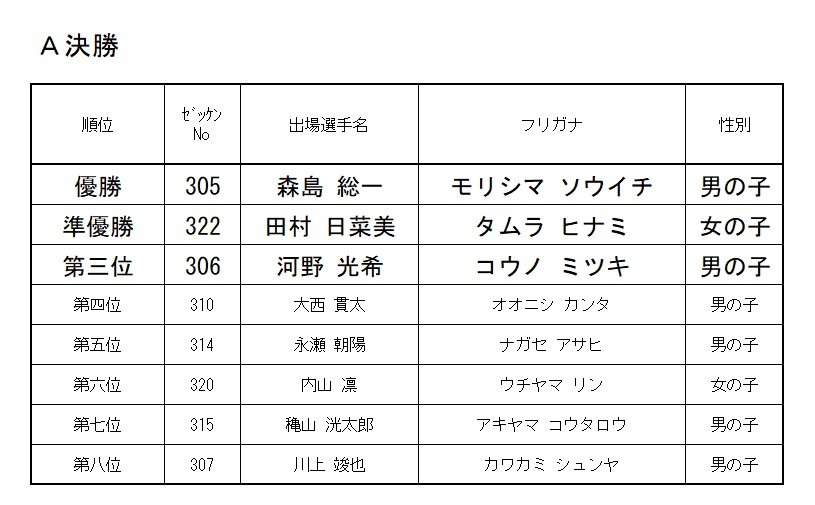 2019 モモチャレ 雉の陣 3歳クラスレース結果!!!