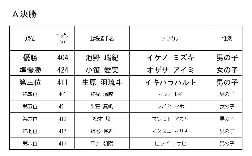 2019 モモチャレ 雉の陣 4歳クラスレース結果!!!