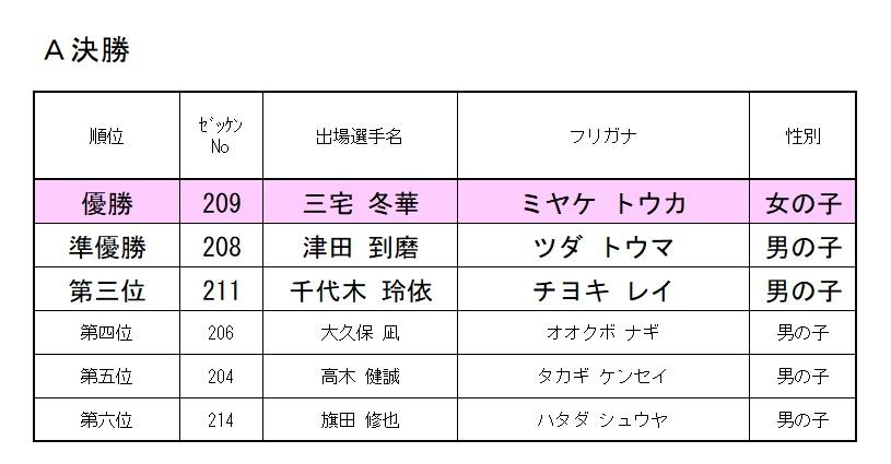 2019 モモチャレ 雉の陣 2歳クラスレース結果!!!