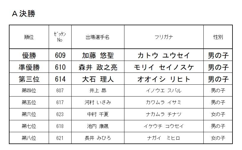 2019 モモチャレ 雉の陣 6歳クラスレース結果!!!