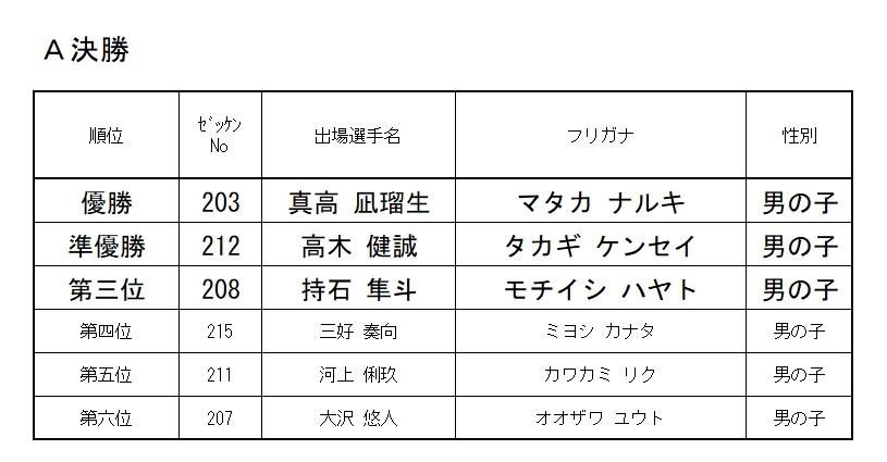 2020 モモチャレ たいようの陣 2歳クラスレース結果!!!