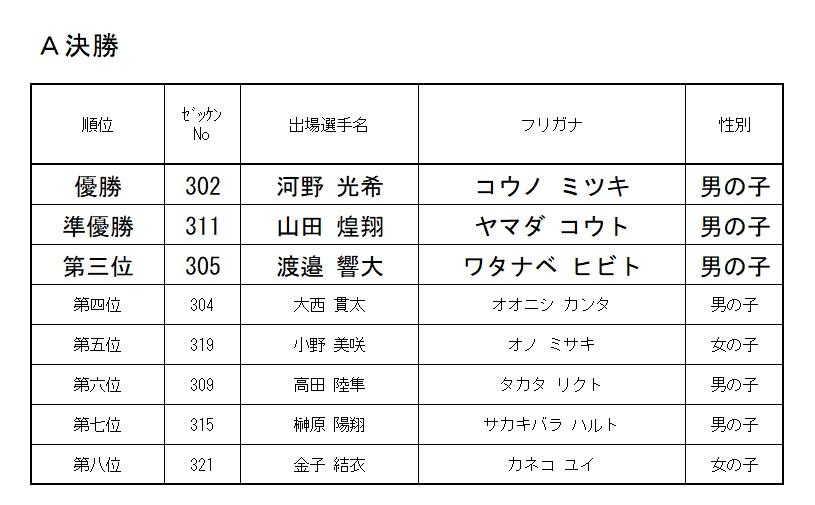 2020 モモチャレ たいようの陣 3歳クラスレース結果!!!