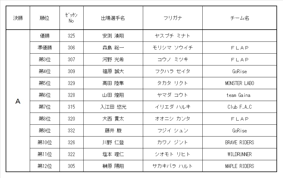 9th MRC 3歳ボーイズクラス レース結果&決勝動画