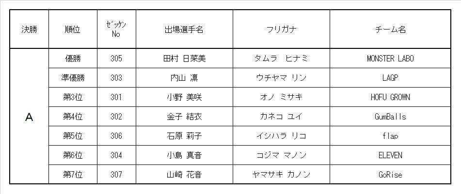 9th MRC 3歳ガールズクラス レース結果&決勝動画