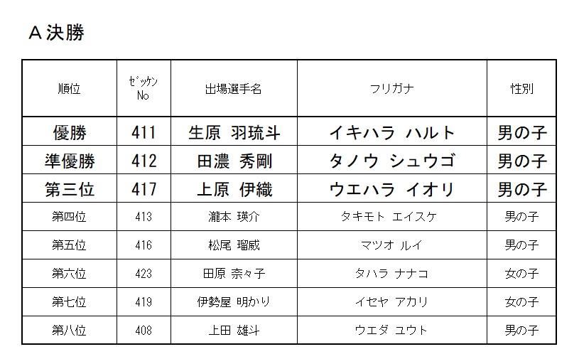 2020 モモチャレ たいようの陣 4歳クラスレース結果!!!