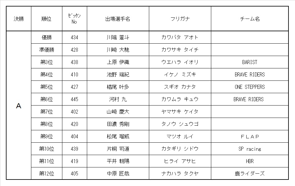 9th MRC 4歳ボーイズクラス レース結果&決勝動画