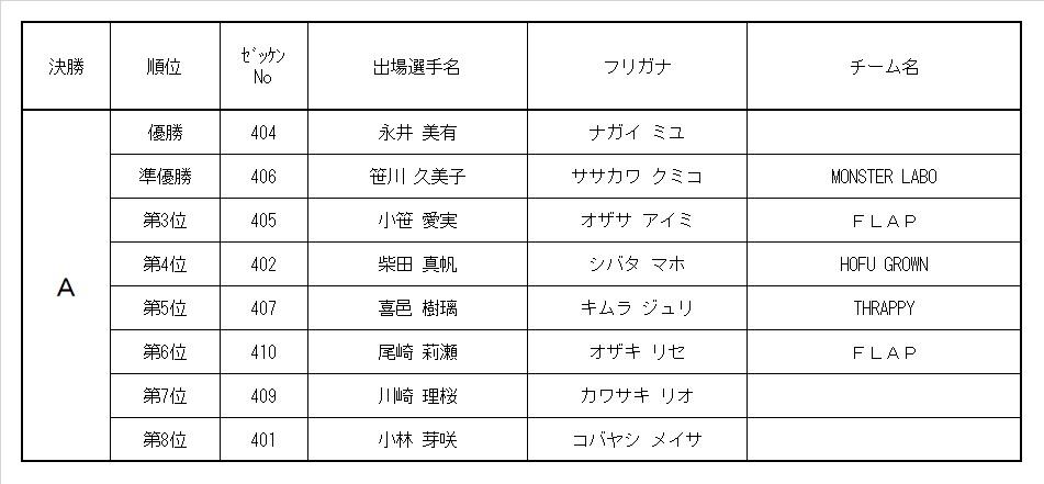 9th MRC 4歳ガールズクラス レース結果&決勝動画