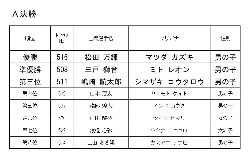 2020 モモチャレ たいようの陣 5歳クラスレース結果!!!