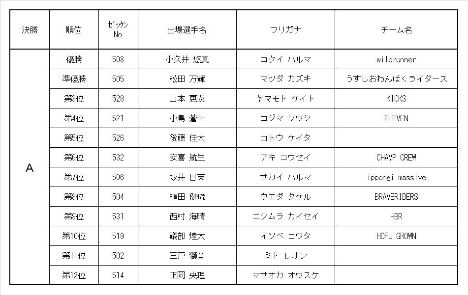 9th MRC 5歳ボーイズクラス レース結果&決勝動画