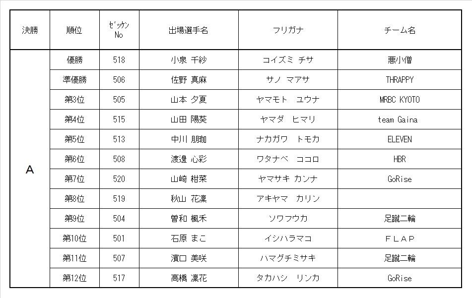 9th MRC 5歳ガールズクラス レース結果&決勝動画