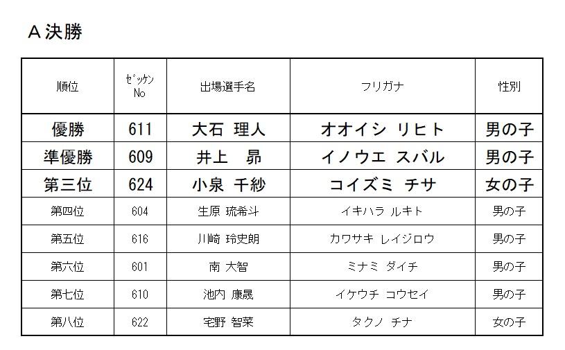 2020 モモチャレ たいようの陣 6歳クラスレース結果!!!