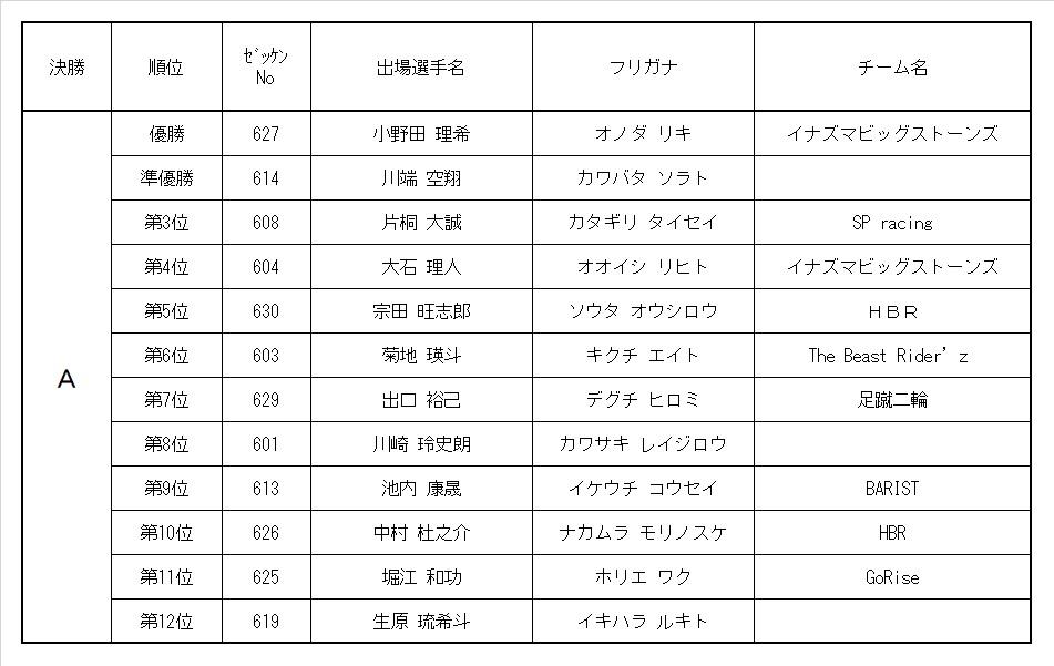 9th MRC 6歳ボーイズクラス レース結果&決勝動画