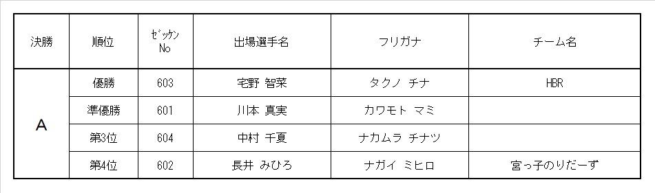 9th MRC 6歳ガールズクラス レース結果&決勝動画