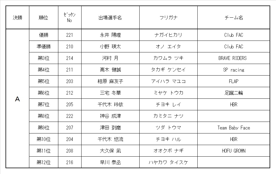 9th MRC 2歳男女混合クラス レース結果&決勝動画