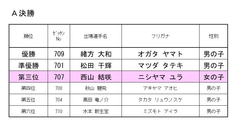2020 モモチャレ たいようの陣 7歳クラスレース結果!!!