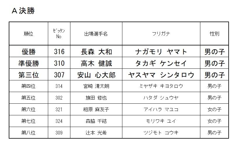 2021 モモチャレ リスタートの陣 3歳クラスレース結果!!!