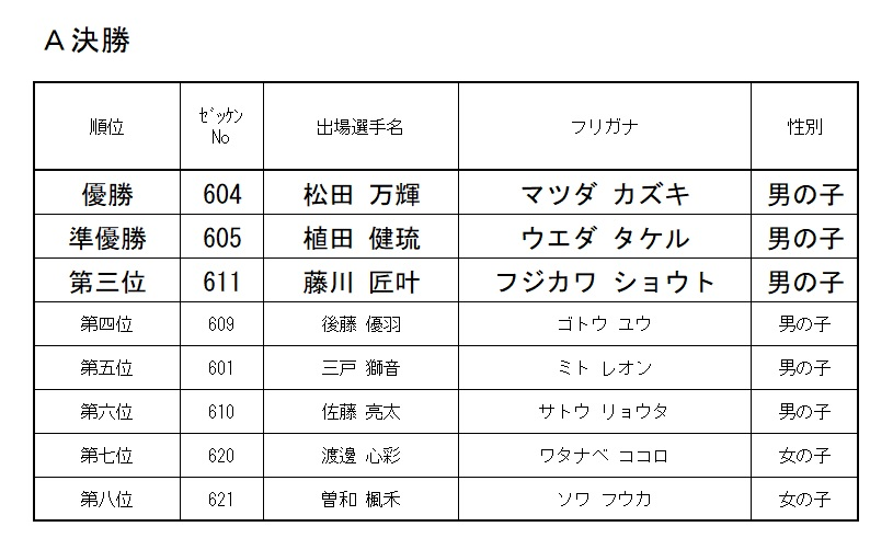 2021 モモチャレ リスタートの陣 6歳クラスレース結果!!!