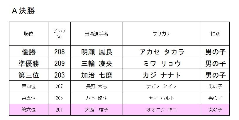 2021 モモチャレ リスタートの陣 2歳クラスレース結果!!!