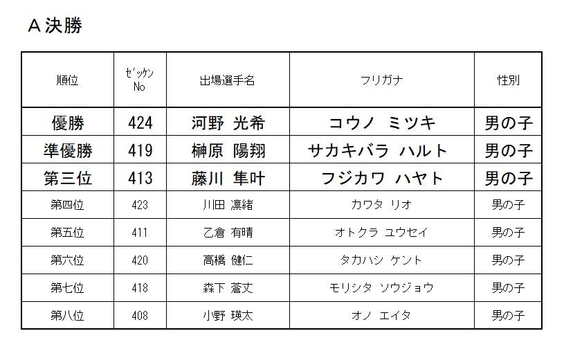 2021 モモチャレ リスタートの陣 4歳クラスレース結果!!!