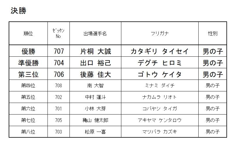 2021 モモチャレ リスタートの陣 7歳クラスレース結果!!!
